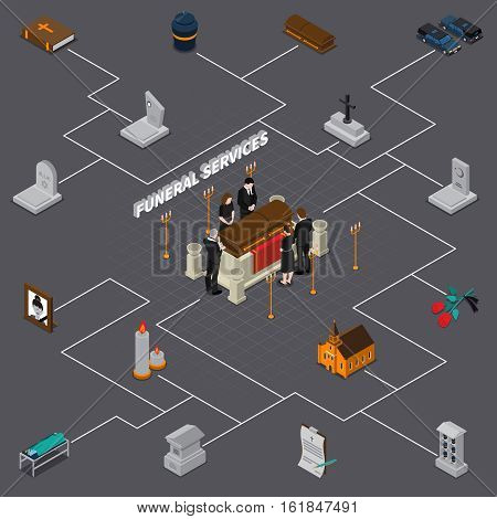 Funeral services isometric flowchart with sad people and different ritual memorial elements vector illustration