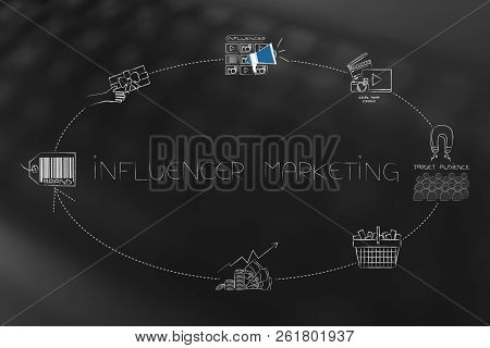 Online Marketing Conceptual Illustration: Cycle Of Influencer Marketing Steps From Brand To Social M