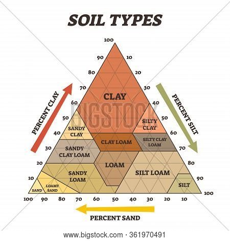 Soil Types Vector Illustration. Labeled Educational Triangle Pyramid Scheme. Biological Earth Struct