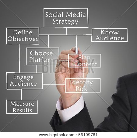 Businessman drawing social media diagram concept.