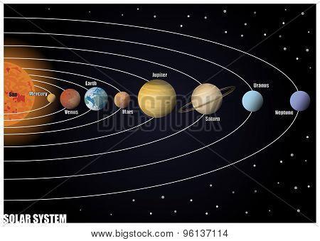 Illustration of a Diagram of Solar System poster