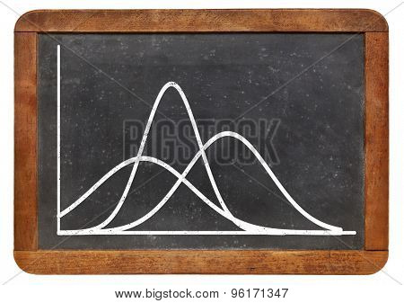 family of three Gaussian (bell) functions - white graph on a vintage blackboard - statistical concept