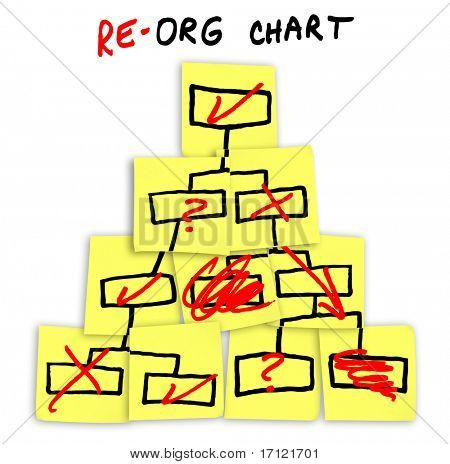 A diagram of an organization chart with red downsizing comments written on sticky notes