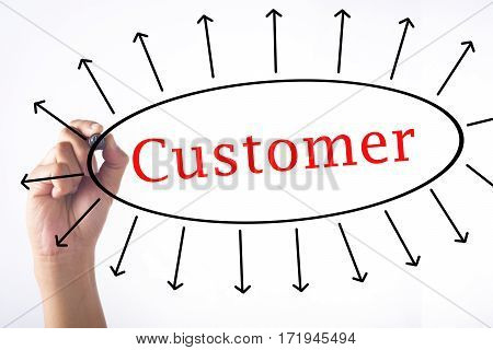 Hand Writing Customer Concept On Transparent Board