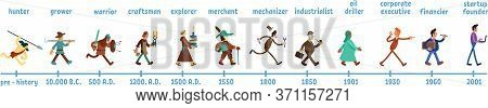 Man History Flat Color Vector Faceless Characters Set. Humanity Evolution Through Time Periods. Anci