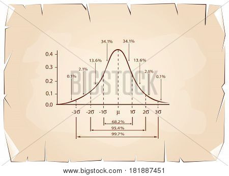 Business and Marketing Concepts, Illustration of Standard Deviation Diagram Chart, Gaussian Bell Graph or Normal Distribution Curve on Old Antique Vintage Grunge Paper Texture Background.