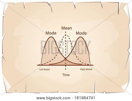 Business and Marketing Concepts, Positive and Negative Distribution Curve or Normal Distribution Curve and Not Normal Distribution Curve on Old Antique Vintage Grunge Paper Texture Background.