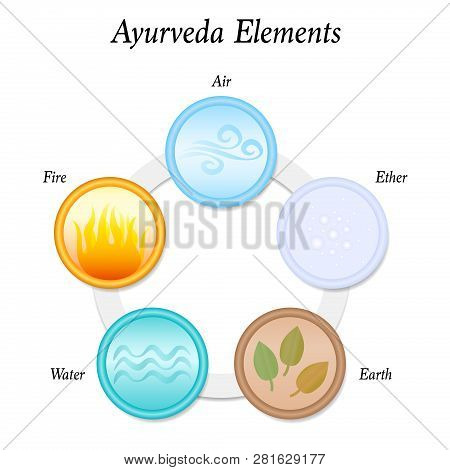 The Five Ayurveda Elements Earth, Fire, Water, Air And Ether. Vector Illustration On White Backgroun