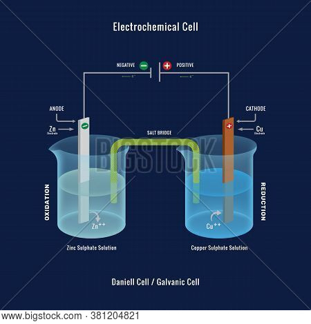 Electrochemical Cell Or Galvanic Cell. The Daniell Cell Is A Primary Voltaic Cell With A Copper Anod