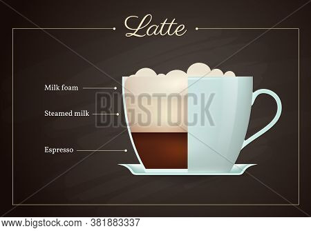 Latte Coffee Drink Recipe. Cup Of Hot Tasty Beverage On Blackboard. Preparation Guide With Layers Of