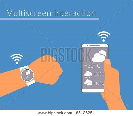 Multiscreen interaction. Synchronization of smart wristwatch and smartphone