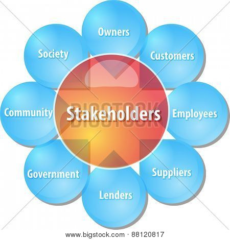 business strategy concept infographic diagram illustration of company stakeholders