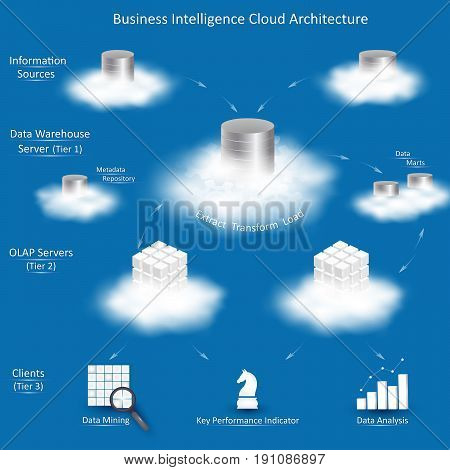 Business Intelligence cloud architecture with tiers: Information Sources Data Warehouse Server with ETL OLAP Servers Clients with tools for business analysis.