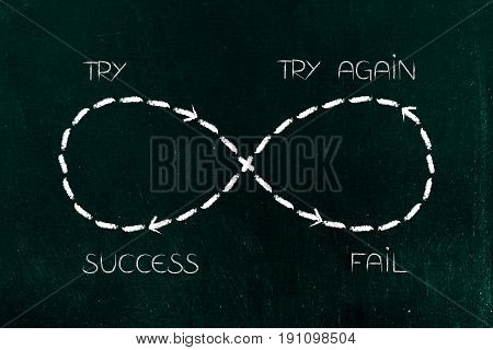 Infinite Loop Of Trying And Failing Again And Again Till Success