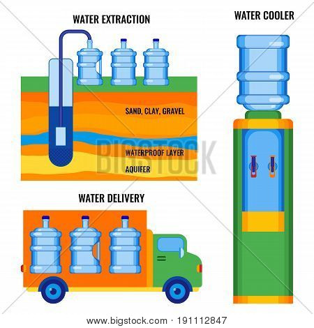 Stages of water extraction, delivering to customers, and ready to use fresh aqua in water cooler vector illustration on white. Delivery of purity drink to consumers