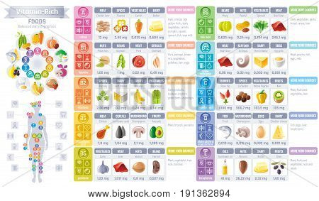 Vitamin rich food icons. Healthy eating vector icon set, text lettering logo, isolated background. Diet Infographics diagram flyer design. Table illustration - meat, vegetarian food, balanced menu