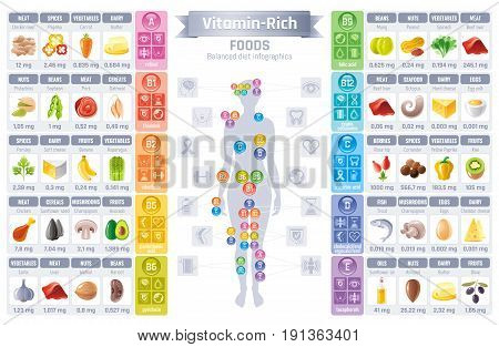 Vitamin rich food icons. Healthy eating vector icon set, text lettering logo, isolated background. Diet Infographic diagram poster. Table illustration, human health figure meal. A, b, c, d vitamins