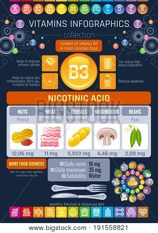 Nicotinic acid Vitamin B3 rich food icons. Healthy eating flat icon set, text letter logo, isolated background. Diet Infographic diagram poster, bacon, peas. Table vector illustration, human benefits