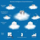 Business Intelligence cloud architecture with tiers: Information Sources Data Warehouse Server with ETL OLAP Servers Clients with tools for business analysis. poster