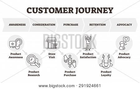 Customer Journey Vector Illustration. Client Focused Marketing Model Scheme. Consumer Theoretical Di