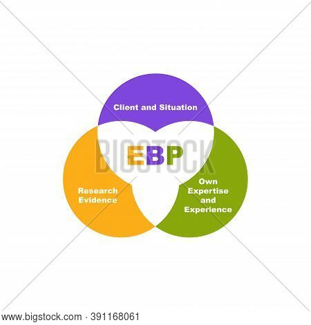 Diagram Of Ebp - Evidence Based Practice With Keywords. Eps 10