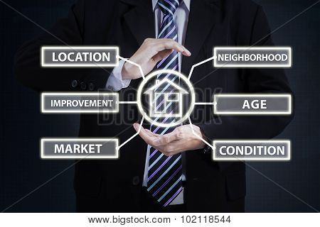 Businessman Hand With Property Value Symbol