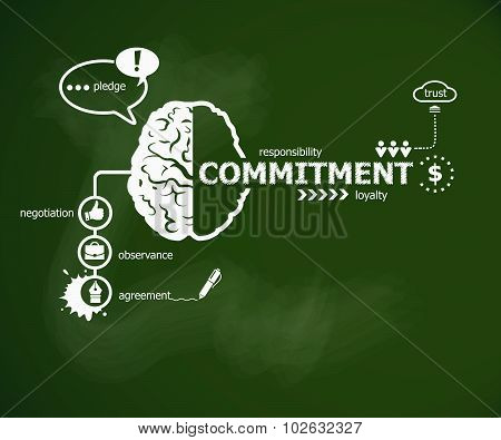Commitment concept and brain. Hand writing Commitment with chalk on green school board poster
