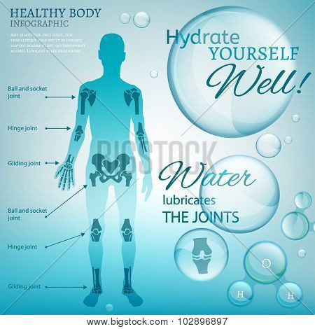 Water Lubricate Joints