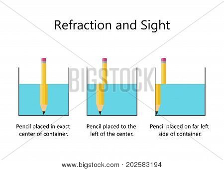 Refraction of light. A pencil in a glass of water. Vector illustration flat design