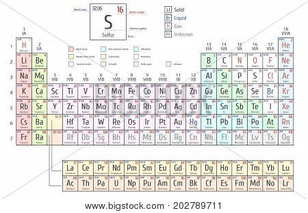 Periodic Table of the Elements by Mendeleev, shows atomic number, symbol, name and atomic weight