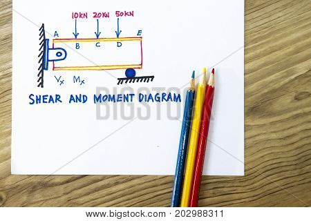 Shear And Moment Diagram