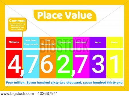 Place Value Millions To Ones For Kids  Education Poster