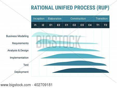 Rational Unified Process Rup Software Development Methodology, Detailed Framework Process Scheme. Pr