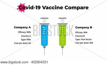 Coronavirus Two Vaccine Compare Infographic. 2019-ncov Vaccination. Vector Syringe. Covid-19 Present