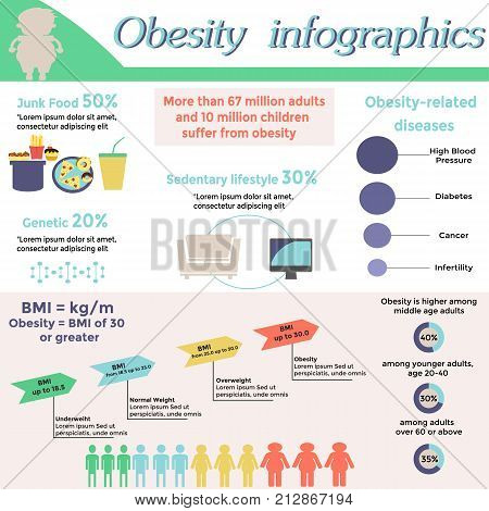 Obesity infographic template - fast food genetics sedentary lifestyle obesity related diseases. Diet and lifestyle data visualization concept. Vector illustration