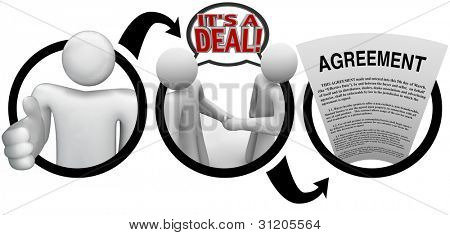 A diagram of a person extending a hand for a handshake, two people shaking hands and saying It's a Deal with speech bubbles, and a legal document with the word Agreement