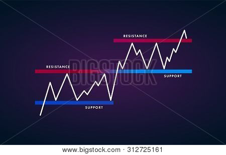 Support And Resistance Level - Price Chart Pattern Figure Technical Analysis. Strong Trend Between T