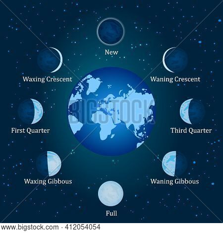 Moon Phases. Relation Of The Phases Of The Moon With Its Revolution Around Earth. Basic Phases Of Th