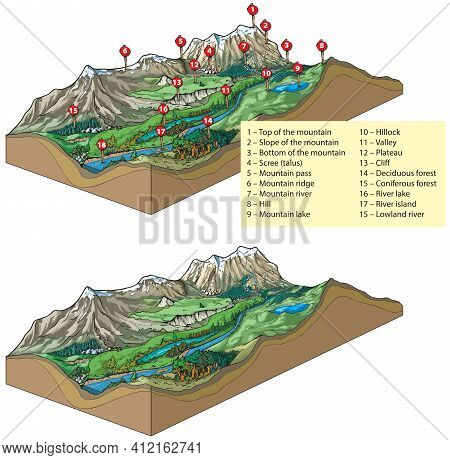 Vector Illustration Of Inland Relief Types - Landforms: Mountains And Valley Relief.