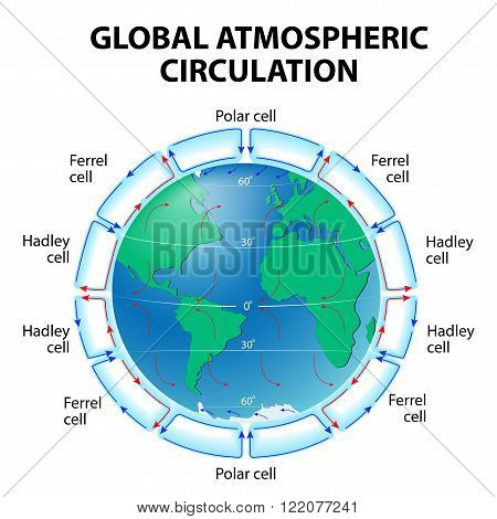 Circulation of Atmosphere. Global circulation patterns or Hadley-Ferrel Model