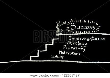 Chalkboard illustration of some of the factors which lead to success.