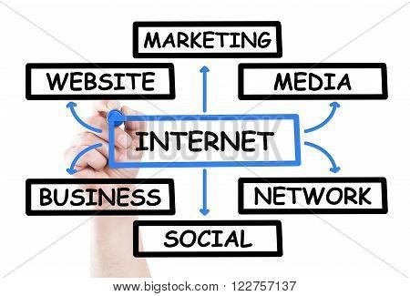 Internet Diagram