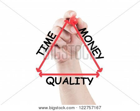 Time, Money And Quality Triangle