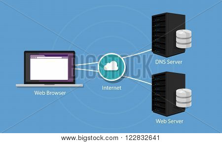 DNS Domain Name System Server vector illustration technology