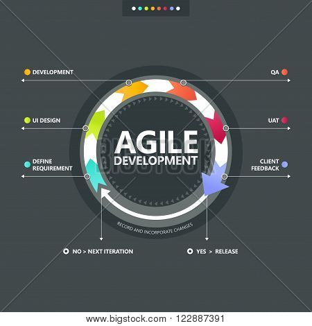 The info-graphic of agile development process on dark grey bachground
