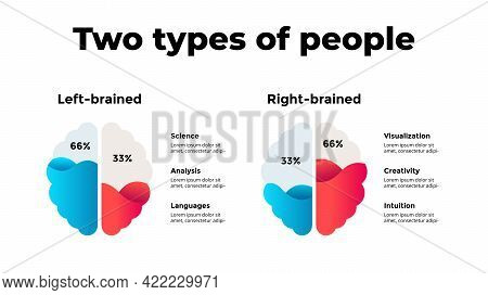 Human Brain Infographic. Left-brained And Right-brained Types Of People. Vector Slide Template. Crea