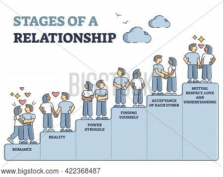 Stages Of Relationship With Couple Difficulties Steps In Outline Diagram. Romance Levels With Realit