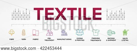 The Textile Process. From Fibre To Retail.
