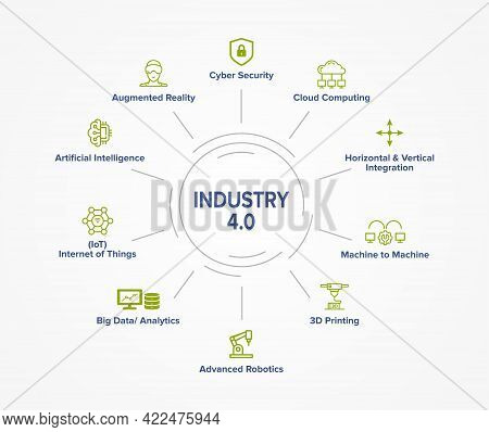 Industry 4.0 Concept Illustration Infographic Banner With Vector Icons. Circular Explanation Of Main