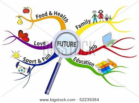 Plan For Future On A Mind Map